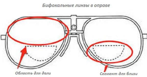 Бифокальные очки - их принцип